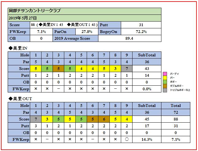 5月27日岡部チサンカントリークラブでのスコア画像です。