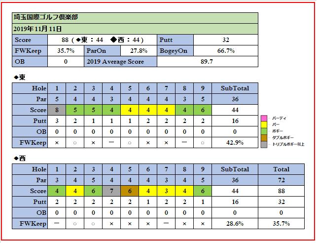 11月11日埼玉国際ゴルフ倶楽部でのスコア画像です。