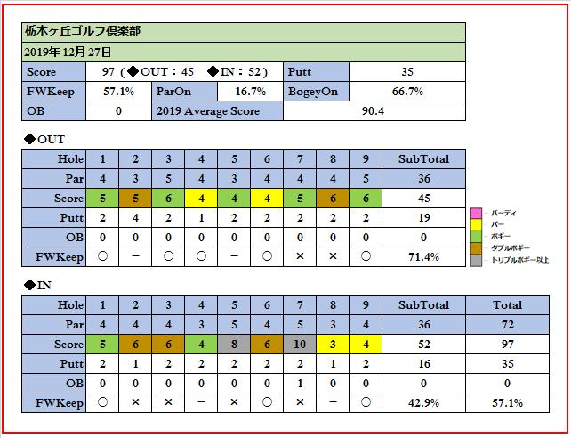 12月27日栃木ヶ丘ゴルフ倶楽部でのスコア画像です。