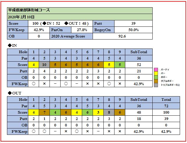 2020年2月10日平成倶楽部鉢形城コースでのスコア画像です。