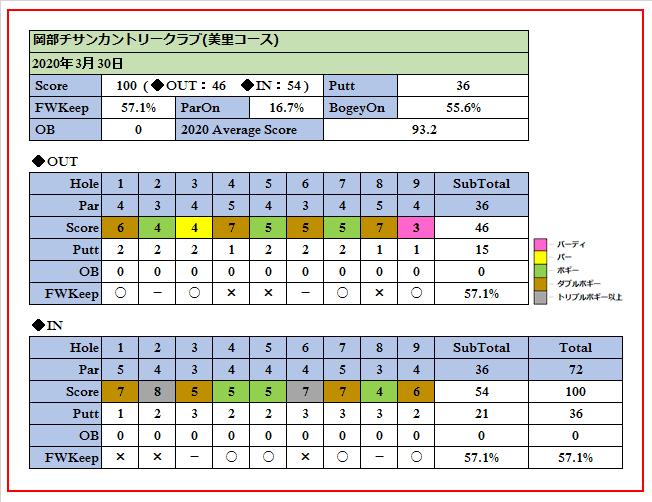 2020年3月30日岡部チサンカントリークラブ(美里コース)でのスコア画像です。