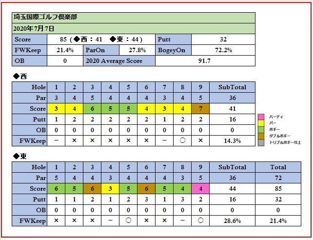 2020年7月7日埼玉国際ゴルフ倶楽部でのスコア画像です。