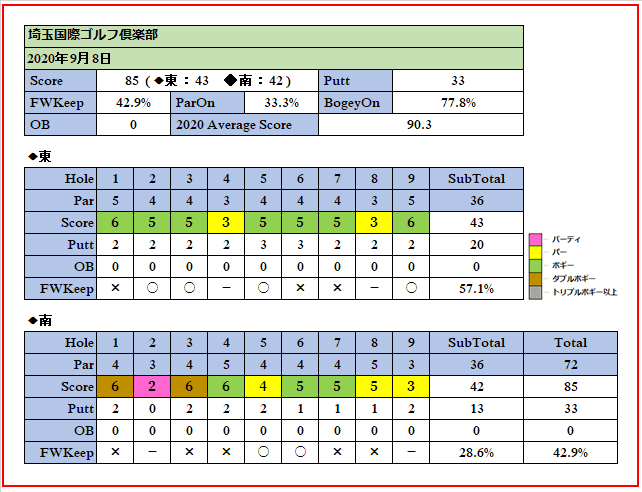 2020年9月8日埼玉国際ゴルフ倶楽部でのスコア画像です。