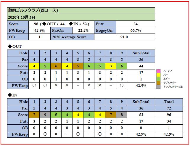 2020年10月5日藤岡ゴルフクラブでのスコア画像です。