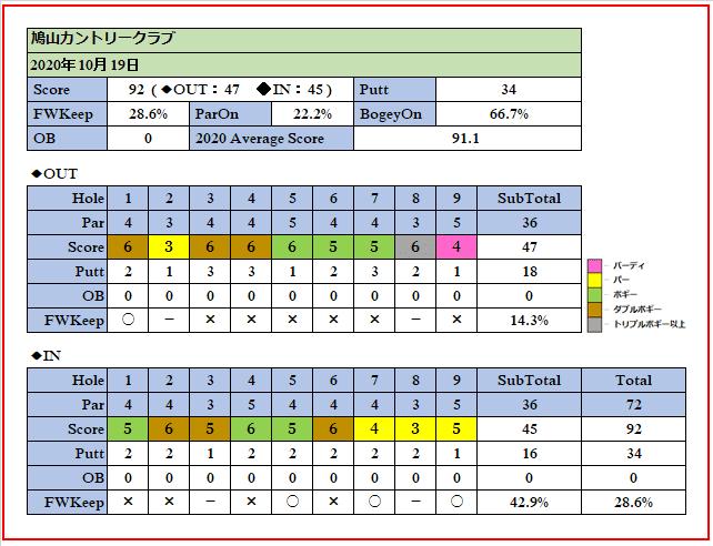 2020年10月19日鳩山カントリークラブでのスコア画像です。