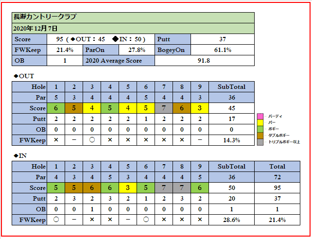 2020年12月7日長瀞カントリークラブでのスコア画像です。