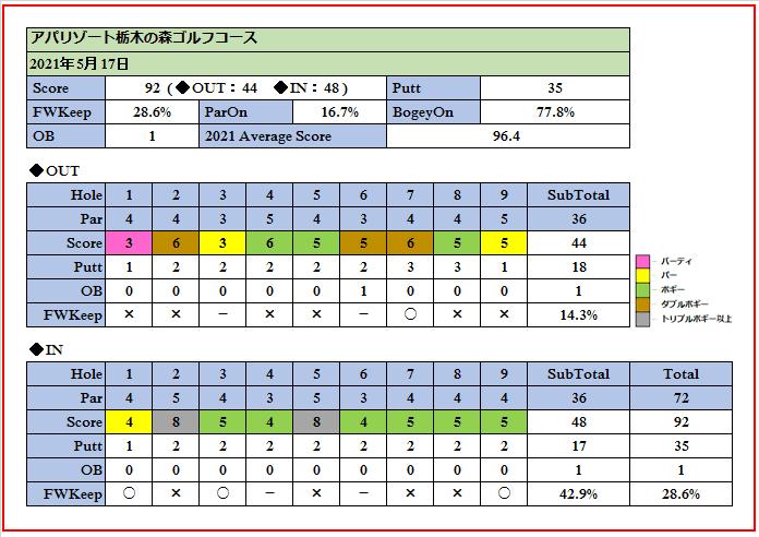 2021年5月17日アパリゾート栃木の森ゴルフコースでのスコア画像です。
