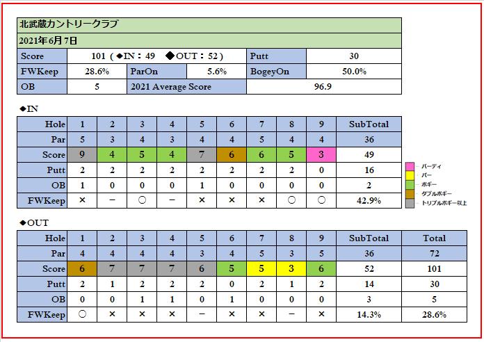 2021年6月7日北武蔵カントリークラブでのスコア画像です。