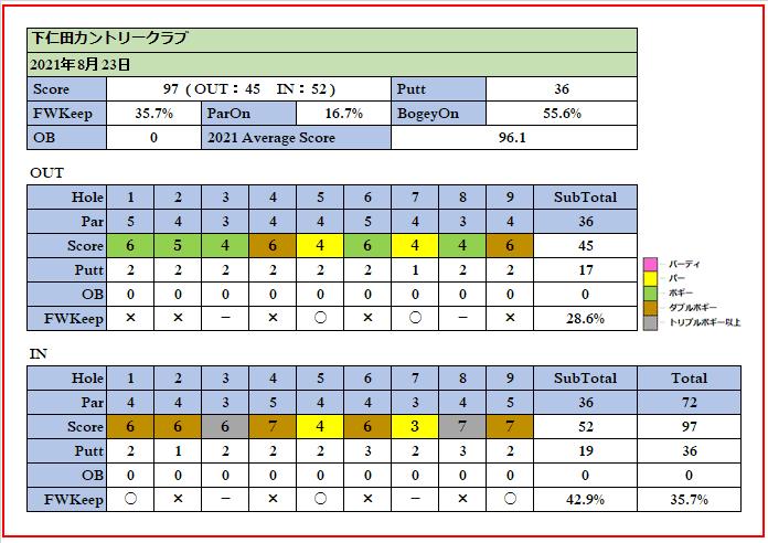 2021年8月23日下仁田カントリークラブでのスコア画像です。